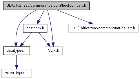 VDK Blacksheep: BLACKSheep/common/hostcom/hostcomuart h File